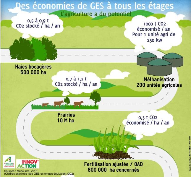 Loi transition nerg tique et changement climatique for Chambre agriculture nord