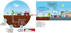 Air et agriculture chambres d 39 agriculture - Chambre agriculture lorraine ...
