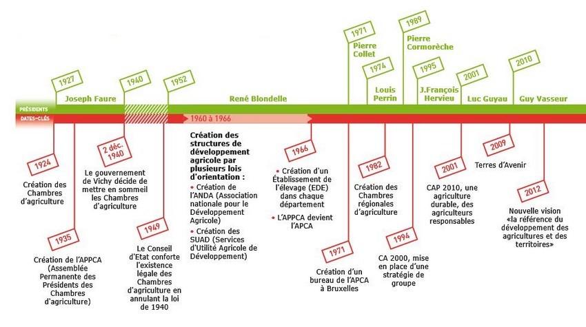 Chiffres Et Histoire Des Chambres DAgriculture  Chambres DAgriculture