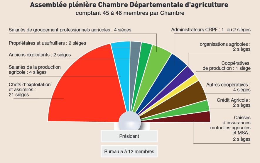 Composition Du0027une Chambre Du0027agriculture Départementale